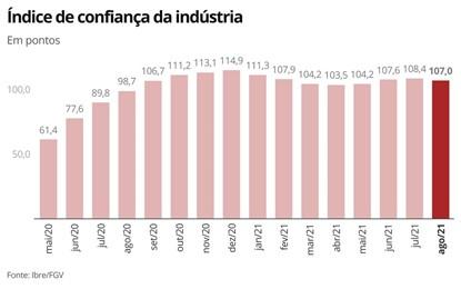 Indice de confiança da industria