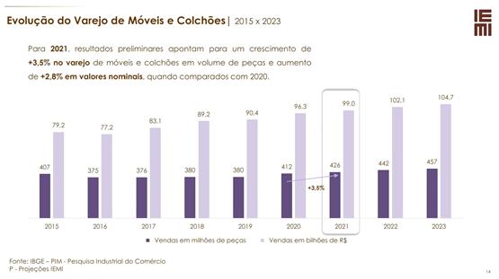 Evoluão do varejo de móveis e colcões